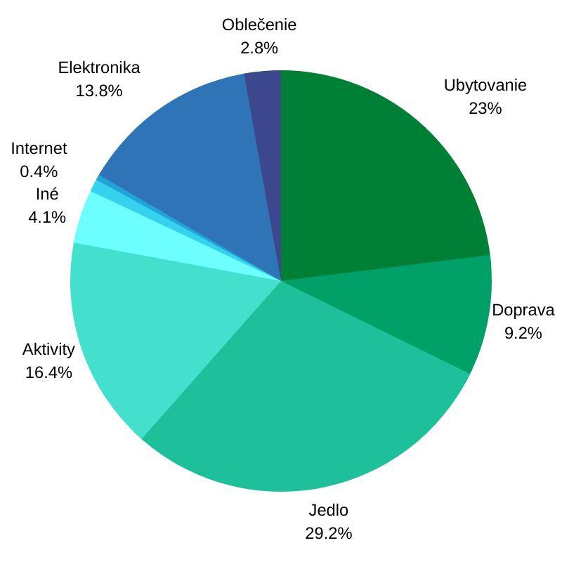 koľko stojí cestovanie po Ukrajine